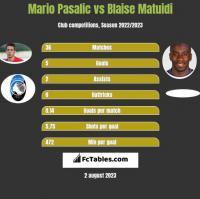 Mario Pasalic vs Blaise Matuidi h2h player stats