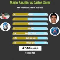 Mario Pasalic vs Carlos Soler h2h player stats