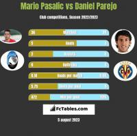 Mario Pasalic vs Daniel Parejo h2h player stats