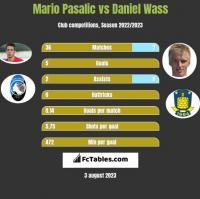 Mario Pasalic vs Daniel Wass h2h player stats