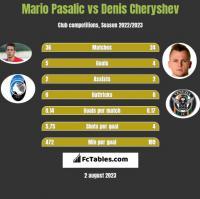 Mario Pasalic vs Denis Czeryszew h2h player stats