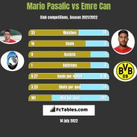 Mario Pasalic vs Emre Can h2h player stats