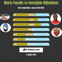 Mario Pasalic vs Georginio Wijnaldum h2h player stats