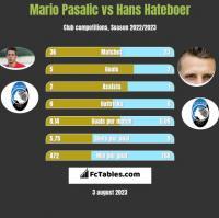 Mario Pasalic vs Hans Hateboer h2h player stats