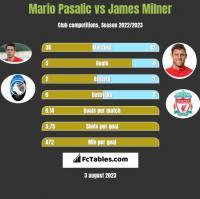 Mario Pasalic vs James Milner h2h player stats