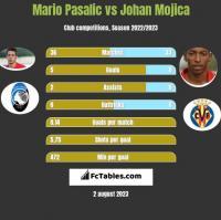 Mario Pasalic vs Johan Mojica h2h player stats