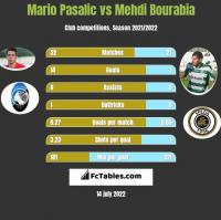 Mario Pasalic vs Mehdi Bourabia h2h player stats