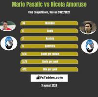 Mario Pasalic vs Nicola Amoruso h2h player stats