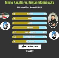 Mario Pasalic vs Rusłan Malinowski h2h player stats