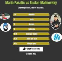 Mario Pasalic vs Ruslan Malinovsky h2h player stats