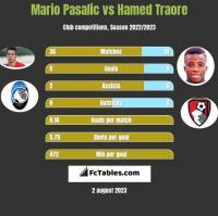 Mario Pasalic vs Hamed Traore h2h player stats
