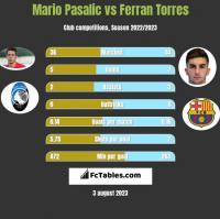 Mario Pasalic vs Ferran Torres h2h player stats