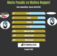 Mario Pasalic vs Matteo Ruggeri h2h player stats
