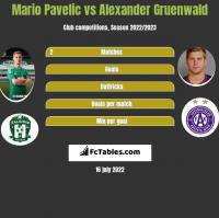 Mario Pavelic vs Alexander Gruenwald h2h player stats