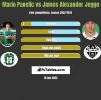 Mario Pavelic vs James Alexander Jeggo h2h player stats