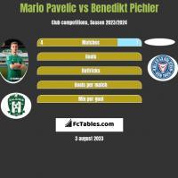 Mario Pavelic vs Benedikt Pichler h2h player stats