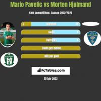 Mario Pavelic vs Morten Hjulmand h2h player stats