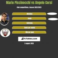 Mario Piccinocchi vs Angelo Corsi h2h player stats