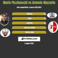 Mario Piccinocchi vs Antonio Mazzotta h2h player stats