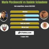Mario Piccinocchi vs Daniele Sciaudone h2h player stats