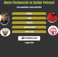 Mario Piccinocchi vs Davide Petrucci h2h player stats