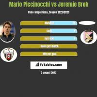 Mario Piccinocchi vs Jeremie Broh h2h player stats