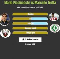 Mario Piccinocchi vs Marcello Trotta h2h player stats