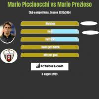 Mario Piccinocchi vs Mario Prezioso h2h player stats
