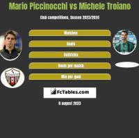 Mario Piccinocchi vs Michele Troiano h2h player stats