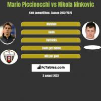 Mario Piccinocchi vs Nikola Ninkovic h2h player stats