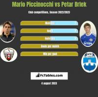 Mario Piccinocchi vs Petar Brlek h2h player stats