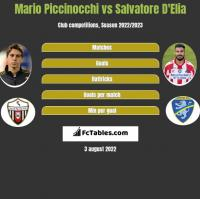 Mario Piccinocchi vs Salvatore D'Elia h2h player stats
