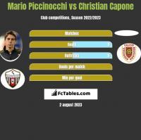 Mario Piccinocchi vs Christian Capone h2h player stats