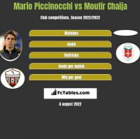 Mario Piccinocchi vs Moutir Chaija h2h player stats