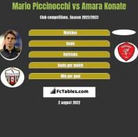 Mario Piccinocchi vs Amara Konate h2h player stats