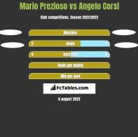 Mario Prezioso vs Angelo Corsi h2h player stats