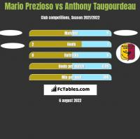 Mario Prezioso vs Anthony Taugourdeau h2h player stats