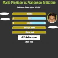 Mario Prezioso vs Francesco Ardizzone h2h player stats