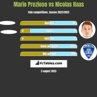 Mario Prezioso vs Nicolas Haas h2h player stats