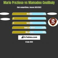Mario Prezioso vs Mamadou Coulibaly h2h player stats