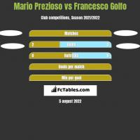 Mario Prezioso vs Francesco Golfo h2h player stats