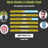 Mario Rondon vs Abdulla Yusuf h2h player stats