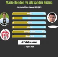 Mario Rondon vs Alexandru Buziuc h2h player stats