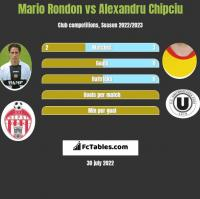 Mario Rondon vs Alexandru Chipciu h2h player stats