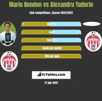 Mario Rondon vs Alexandru Tudorie h2h player stats