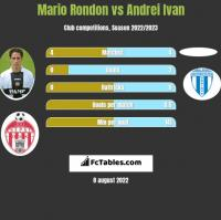 Mario Rondon vs Andrei Ivan h2h player stats