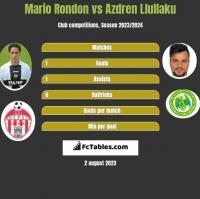 Mario Rondon vs Azdren Llullaku h2h player stats