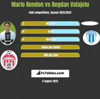 Mario Rondon vs Bogdan Vatajelu h2h player stats