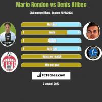 Mario Rondon vs Denis Alibec h2h player stats