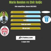 Mario Rondon vs Elvir Koljic h2h player stats